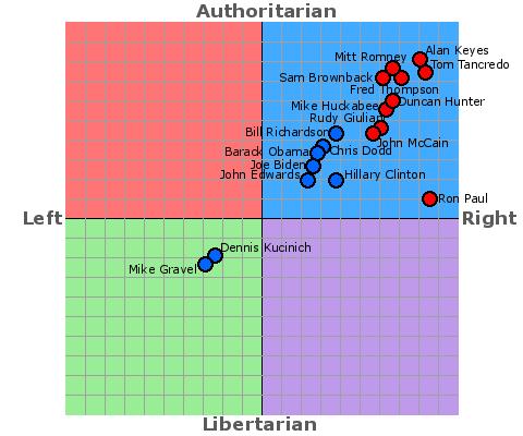 tests political spectrum test